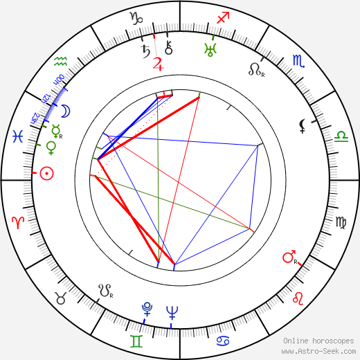 Peter Jilemnický birth chart, Peter Jilemnický astro natal horoscope, astrology