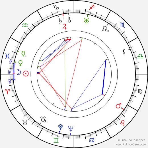 Piero Ballerini tema natale, oroscopo, Piero Ballerini oroscopi gratuiti, astrologia