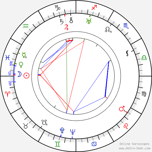 Rudolf Nekola tema natale, oroscopo, Rudolf Nekola oroscopi gratuiti, astrologia