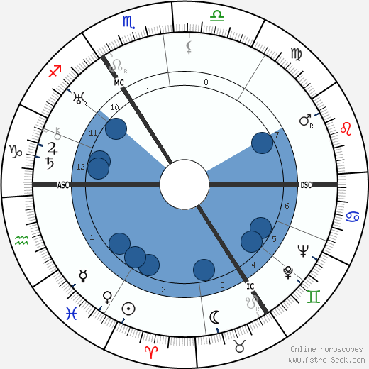 Thomas Charles Lethbridge wikipedia, horoscope, astrology, instagram