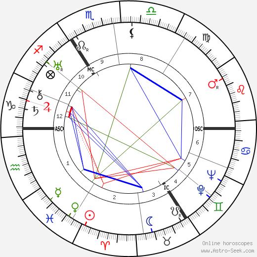 Thomas Charles Lethbridge tema natale, oroscopo, Thomas Charles Lethbridge oroscopi gratuiti, astrologia