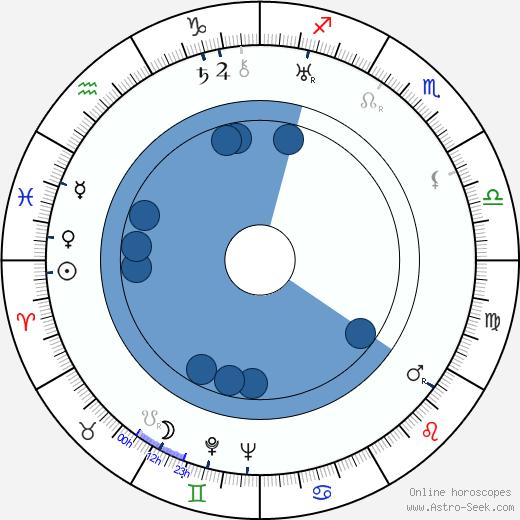 Ub Iwerks wikipedia, horoscope, astrology, instagram