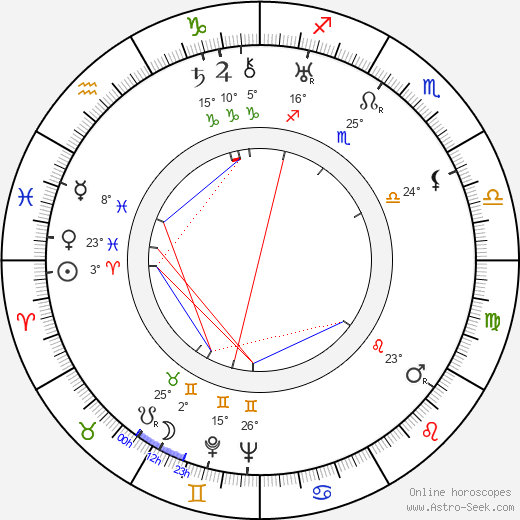 Ub Iwerks birth chart, biography, wikipedia 2019, 2020