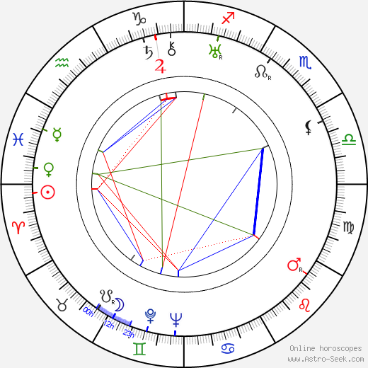 Ub Iwerks astro natal birth chart, Ub Iwerks horoscope, astrology
