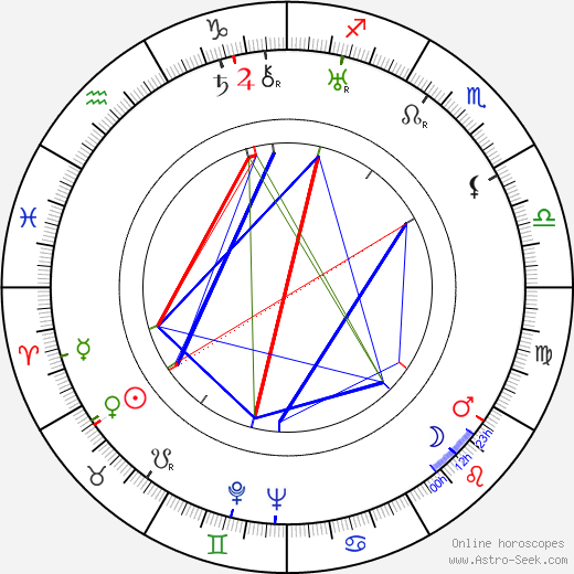 Charles Andre astro natal birth chart, Charles Andre horoscope, astrology