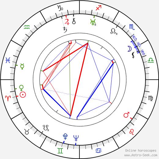 Curt Bois birth chart, Curt Bois astro natal horoscope, astrology