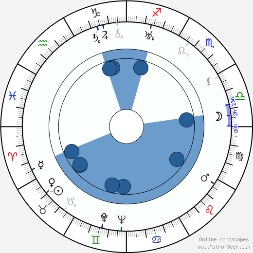David Manners wikipedia, horoscope, astrology, instagram