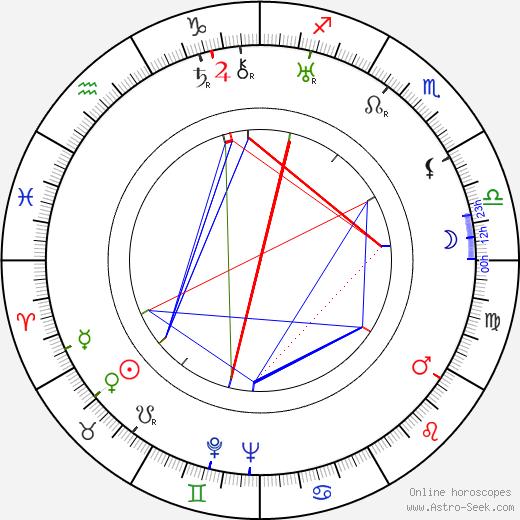 David Manners день рождения гороскоп, David Manners Натальная карта онлайн