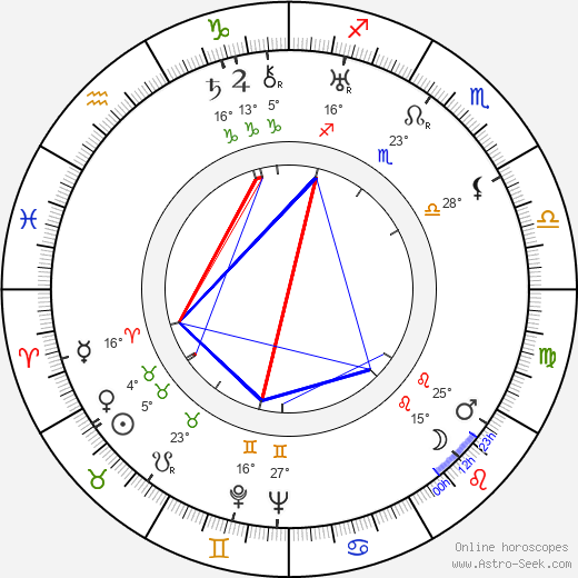 Fred C. Brannon birth chart, biography, wikipedia 2019, 2020