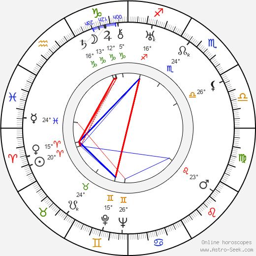 George Dee birth chart, biography, wikipedia 2020, 2021