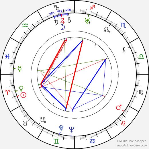 George Dee birth chart, George Dee astro natal horoscope, astrology