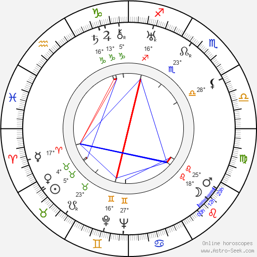 Hamilton MacFadden birth chart, biography, wikipedia 2018, 2019