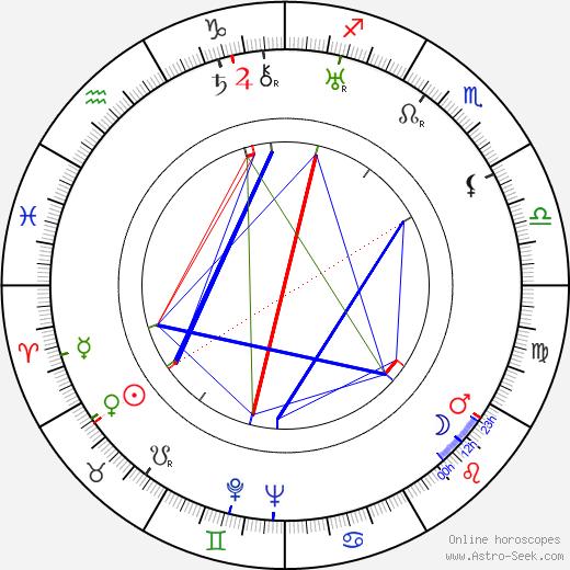 Hamilton MacFadden astro natal birth chart, Hamilton MacFadden horoscope, astrology