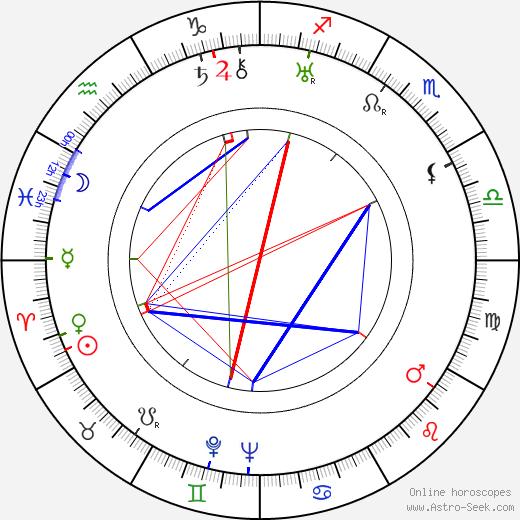 Henryk Rzetkowski birth chart, Henryk Rzetkowski astro natal horoscope, astrology