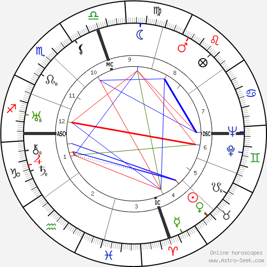 Emperor Shōwa astro natal birth chart, Emperor Shōwa horoscope, astrology
