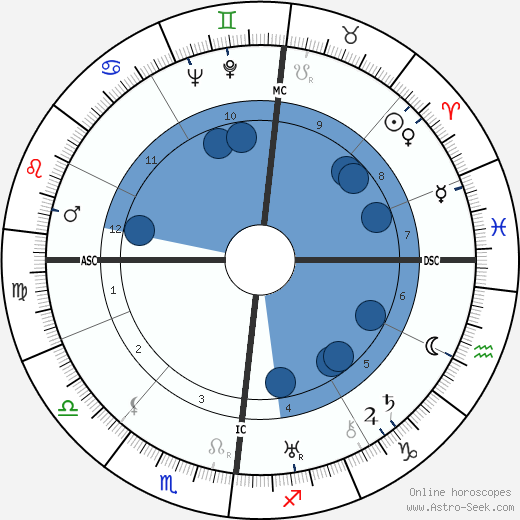 Jacques Lacan wikipedia, horoscope, astrology, instagram