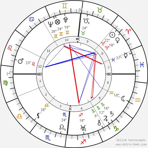 Jacques Lacan birth chart, biography, wikipedia 2019, 2020