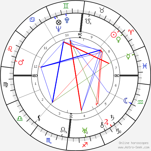 Jacques Lacan birth chart, Jacques Lacan astro natal horoscope, astrology