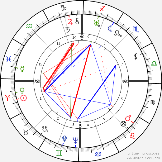 Jean Prouvé birth chart, Jean Prouvé astro natal horoscope, astrology
