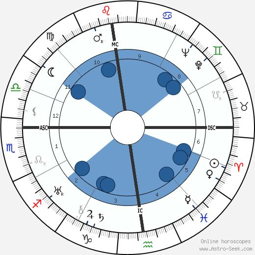 Margherita Pezzoni wikipedia, horoscope, astrology, instagram