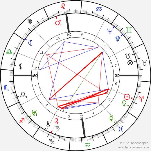 Margherita Pezzoni день рождения гороскоп, Margherita Pezzoni Натальная карта онлайн