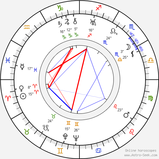 Melvyn Douglas birth chart, biography, wikipedia 2019, 2020