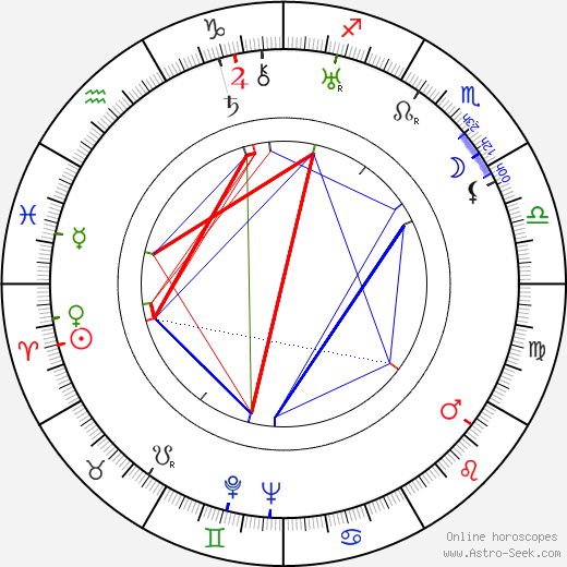 Melvyn Douglas astro natal birth chart, Melvyn Douglas horoscope, astrology