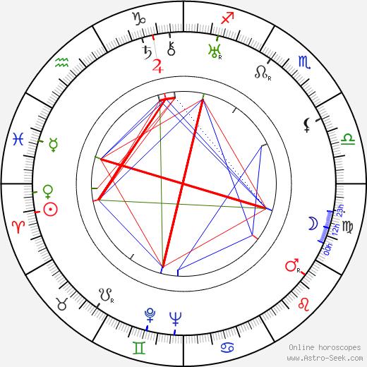 Mstislav Pashchenko день рождения гороскоп, Mstislav Pashchenko Натальная карта онлайн