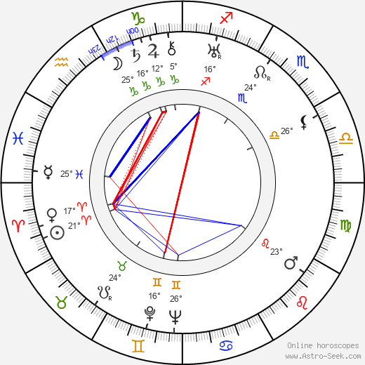 Paul Demange birth chart, biography, wikipedia 2018, 2019