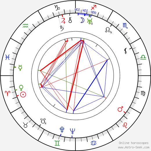 Paul Willis tema natale, oroscopo, Paul Willis oroscopi gratuiti, astrologia