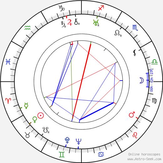 Simon Smith Kuznets tema natale, oroscopo, Simon Smith Kuznets oroscopi gratuiti, astrologia