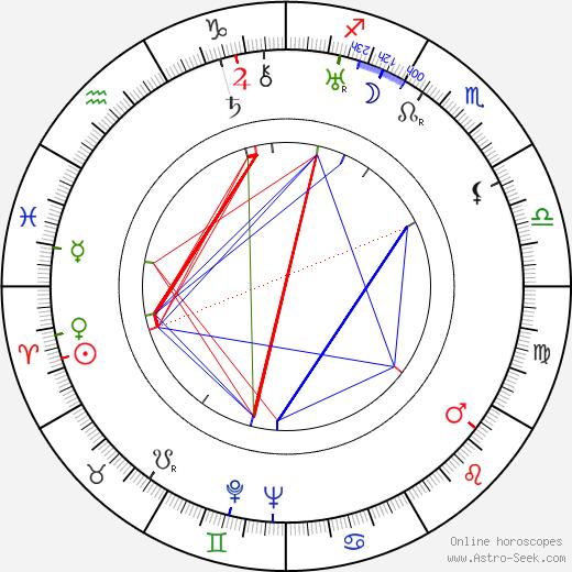 Vilém Vrabec день рождения гороскоп, Vilém Vrabec Натальная карта онлайн