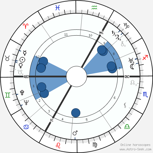 Albert Decaris wikipedia, horoscope, astrology, instagram