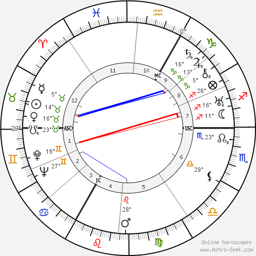 Albert Decaris birth chart, biography, wikipedia 2019, 2020