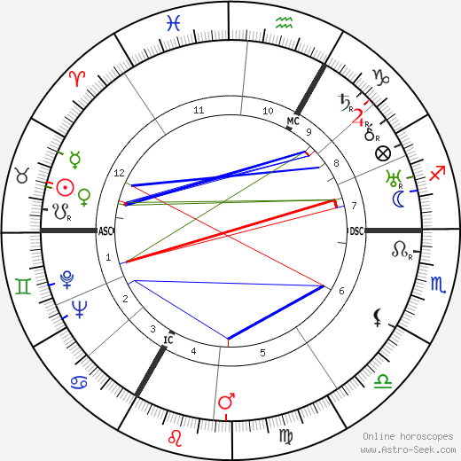 Albert Decaris astro natal birth chart, Albert Decaris horoscope, astrology