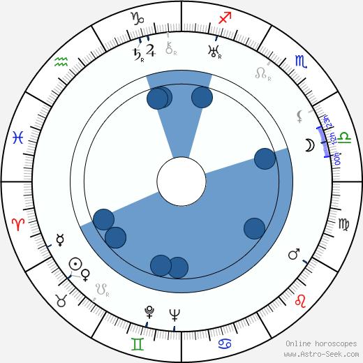 Antal Szerb wikipedia, horoscope, astrology, instagram