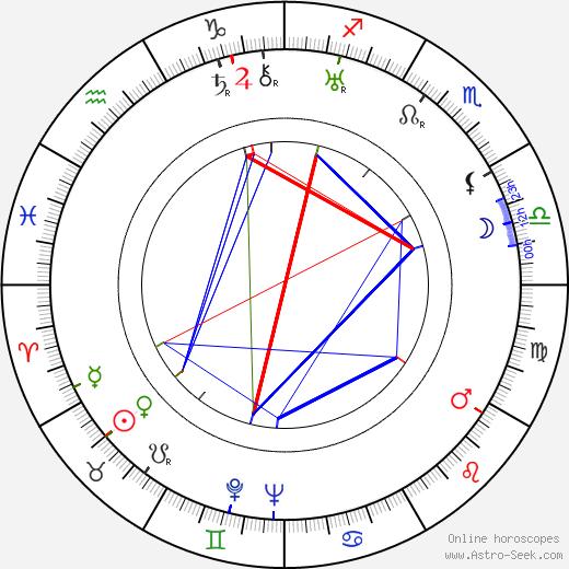 Antal Szerb tema natale, oroscopo, Antal Szerb oroscopi gratuiti, astrologia