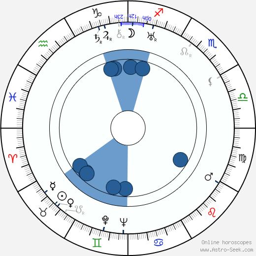 Antonio Roux wikipedia, horoscope, astrology, instagram