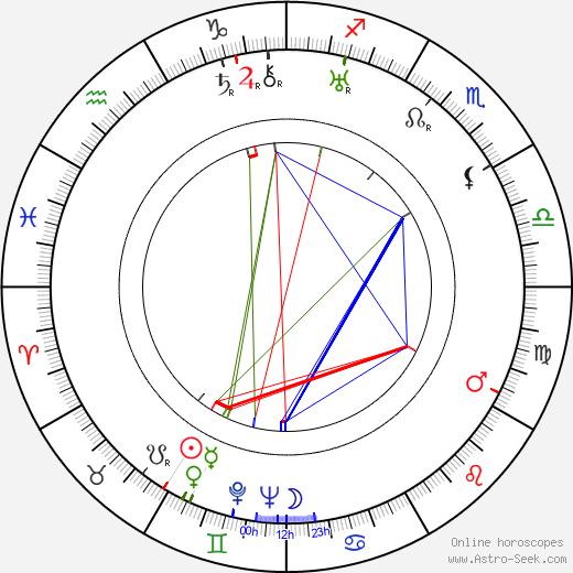 Ferdinand Diehl birth chart, Ferdinand Diehl astro natal horoscope, astrology