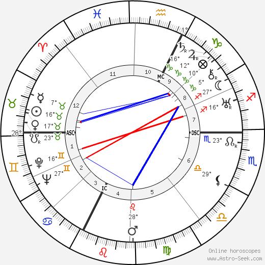 Gary Cooper birth chart, biography, wikipedia 2018, 2019