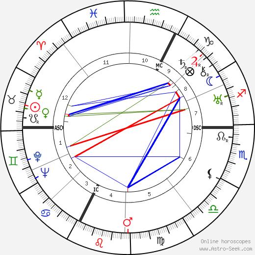 Gary Cooper astro natal birth chart, Gary Cooper horoscope, astrology