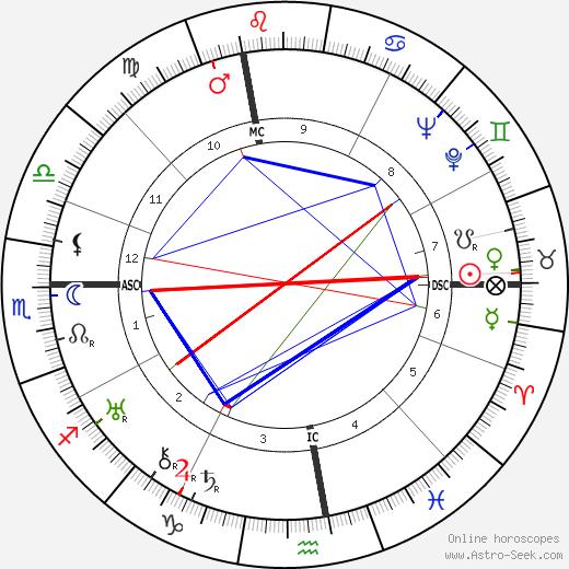 Gino Cervi birth chart, Gino Cervi astro natal horoscope, astrology