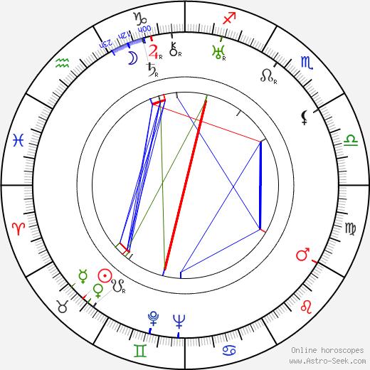 Густав Махаты Gustav Machatý день рождения гороскоп, Gustav Machatý Натальная карта онлайн