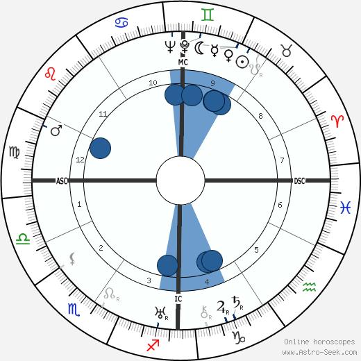 Henri Sauguet wikipedia, horoscope, astrology, instagram