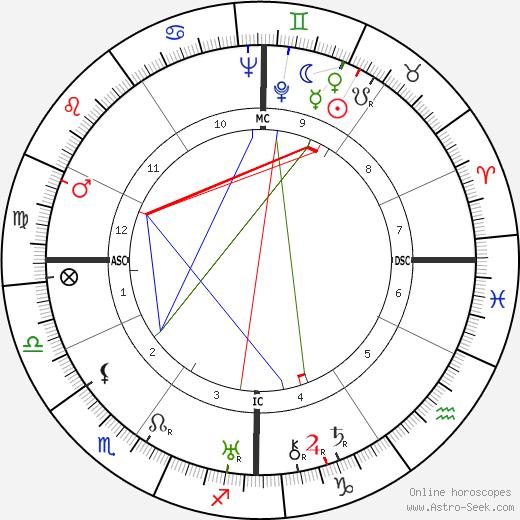 Henri Sauguet astro natal birth chart, Henri Sauguet horoscope, astrology