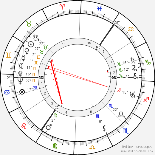 Ivo Mortelmans birth chart, biography, wikipedia 2019, 2020