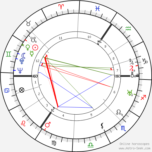 Ivo Mortelmans astro natal birth chart, Ivo Mortelmans horoscope, astrology