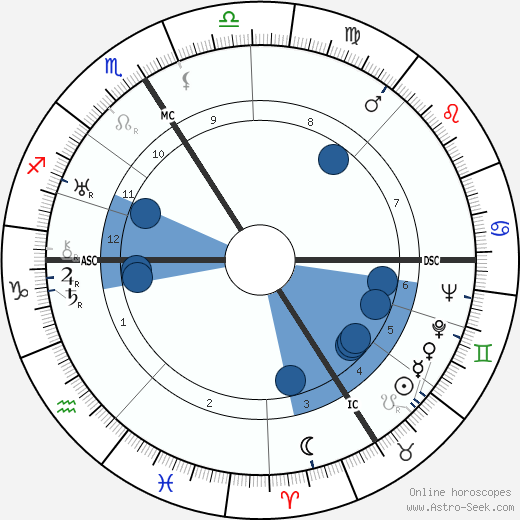 Jacques Natanson wikipedia, horoscope, astrology, instagram