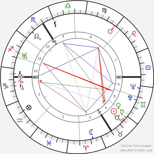Jacques Natanson tema natale, oroscopo, Jacques Natanson oroscopi gratuiti, astrologia