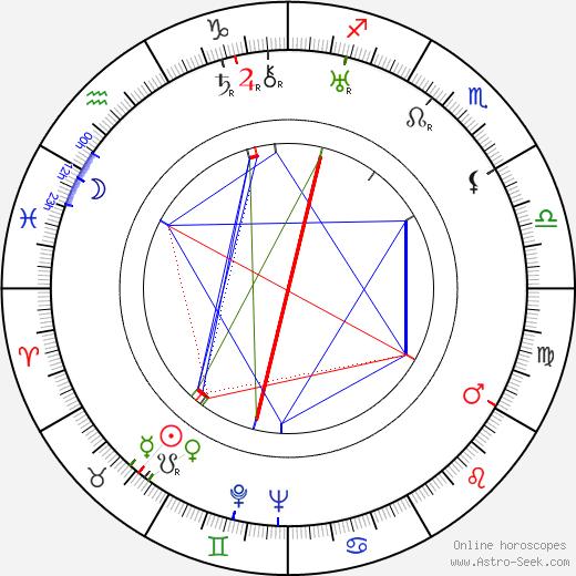 Jaroslav Tryzna день рождения гороскоп, Jaroslav Tryzna Натальная карта онлайн